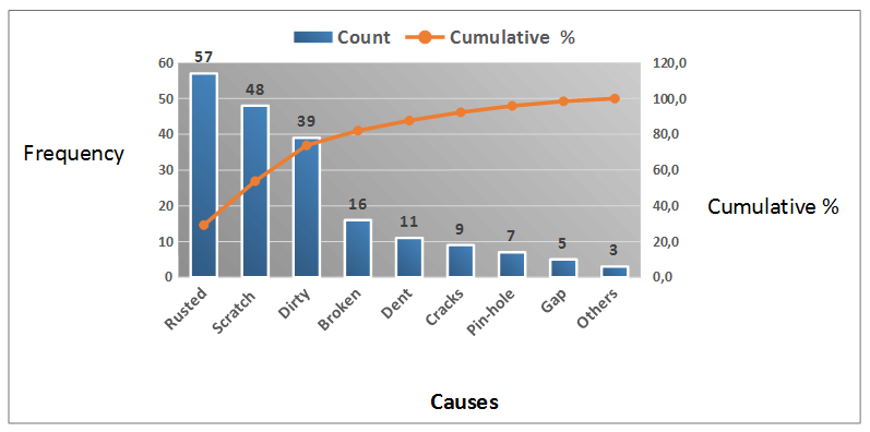 Pareto Chart - Causes for defects in supplied items