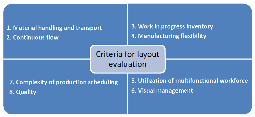 Plant Layout Study - Criteria for plant layout evaluation