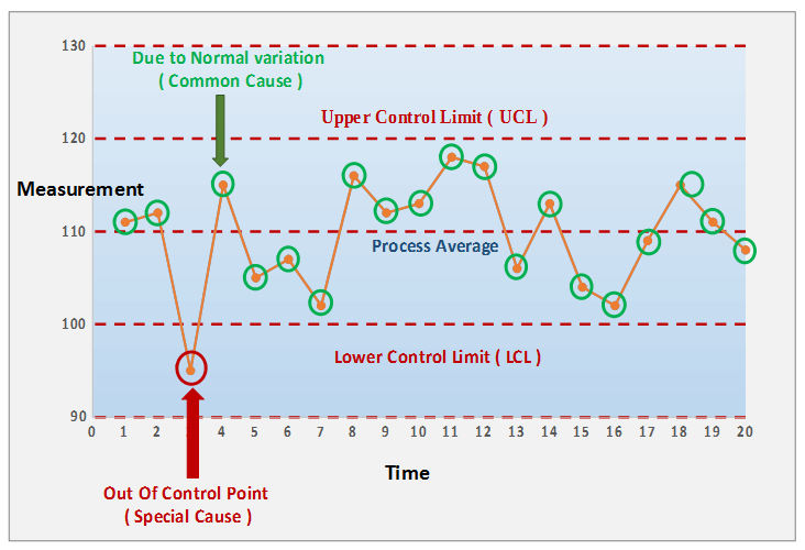 Seven basic tools of quality process control chart ccuart Gallery