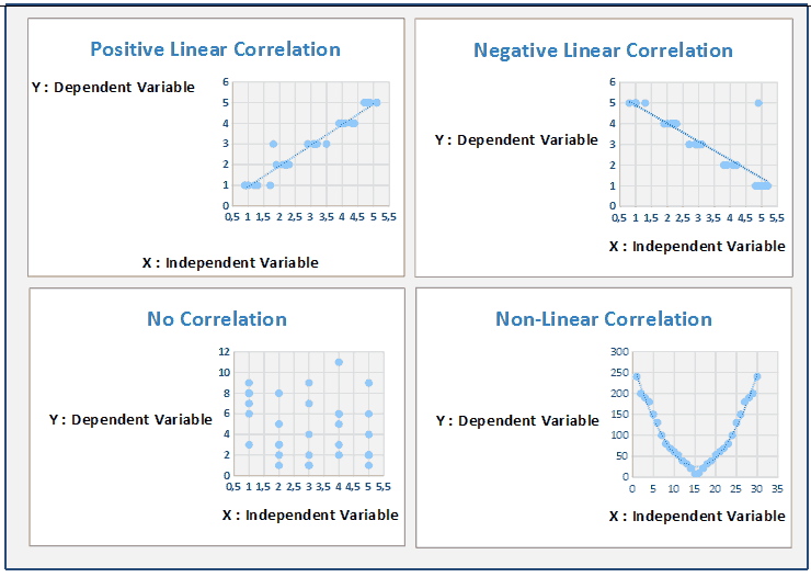 Scatter Diagram - Types of correlation in Scatter Plot