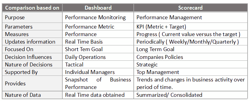 Dashboard vs Scorecard