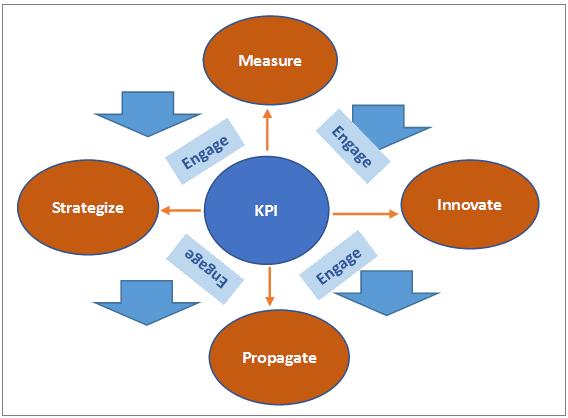 KPI Engagement