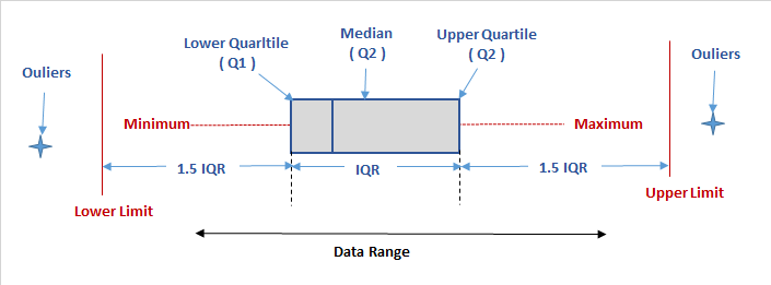 box plot diagram to identify outliers