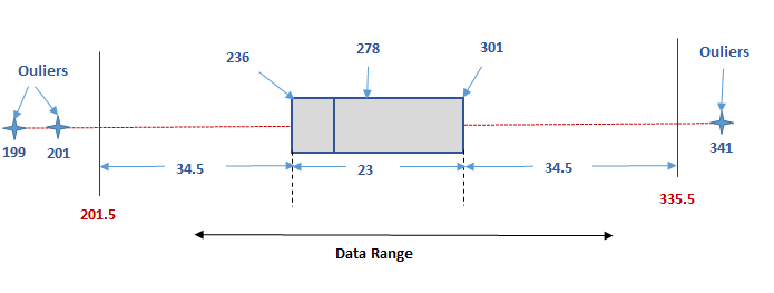 Box Plot Diagram to identify Outliers figure 2