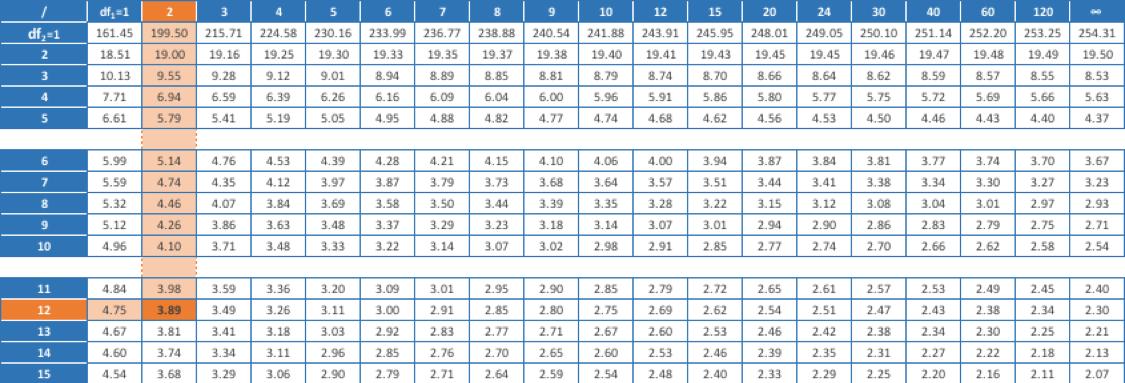 Analysis Of Variance Anova The F Test