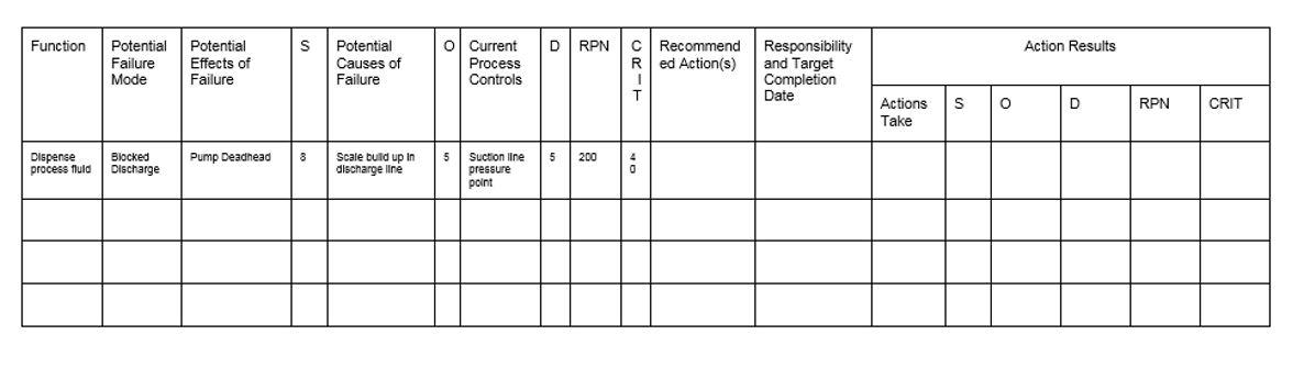 Table 1. PFMEA Analysis Example