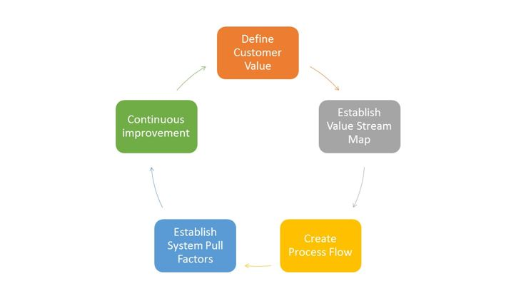 Image 1: The Lean-Six Sigma Cycle