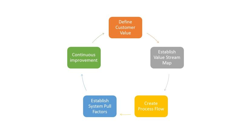 Image 1: Lean Principles Process Flow