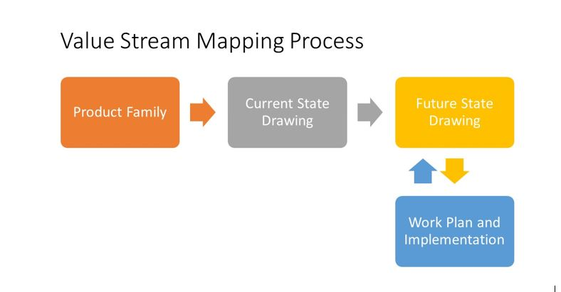 Image 2: Value Stream Mapping Process