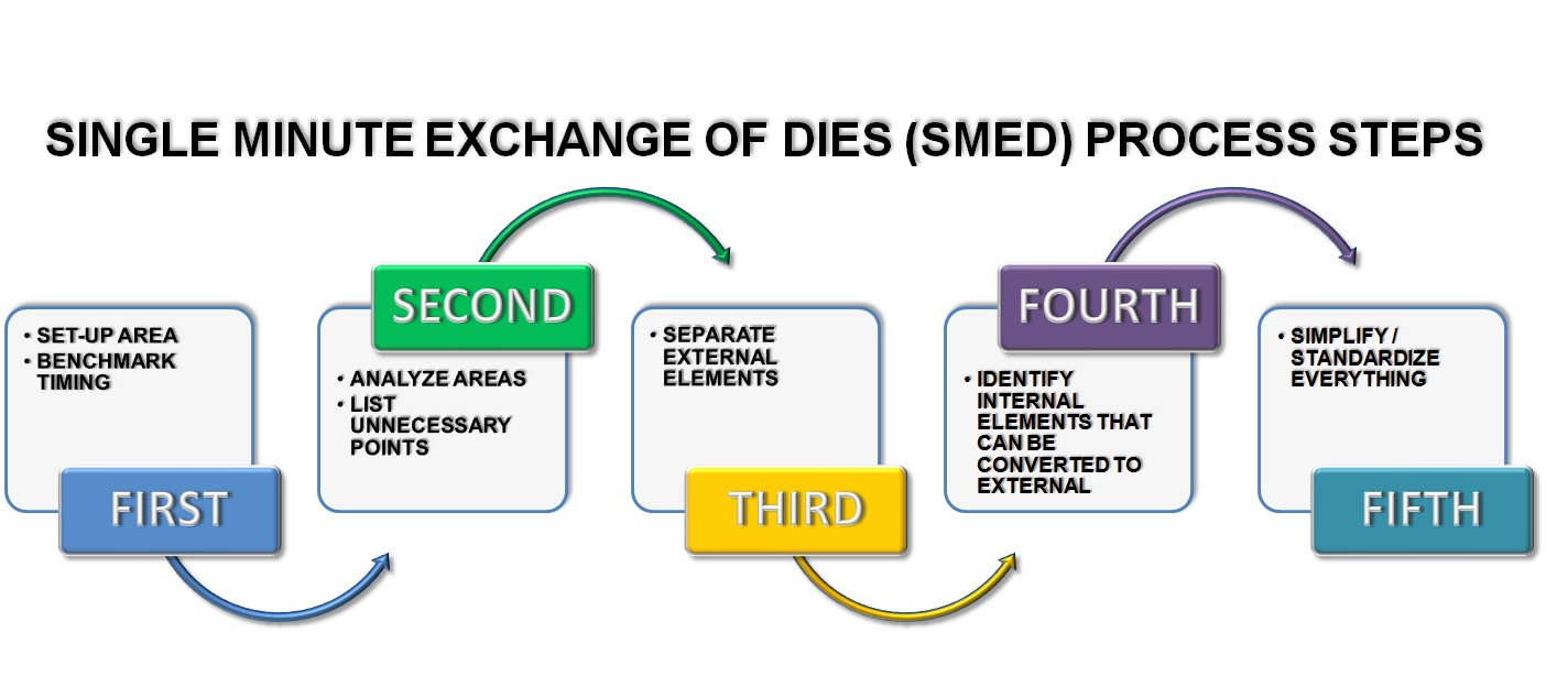 Implementing Single Minute Exchange of Dies (SMED)