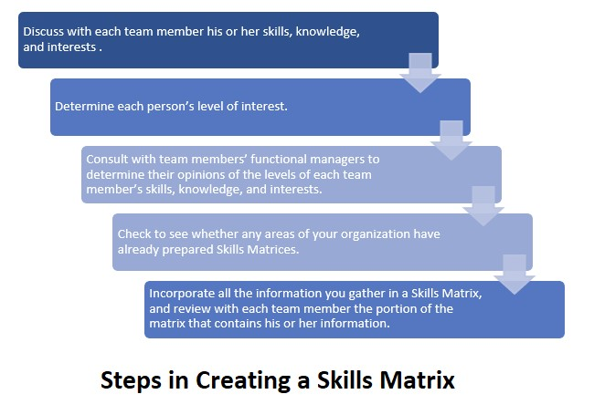 What's a Skills Matrix?