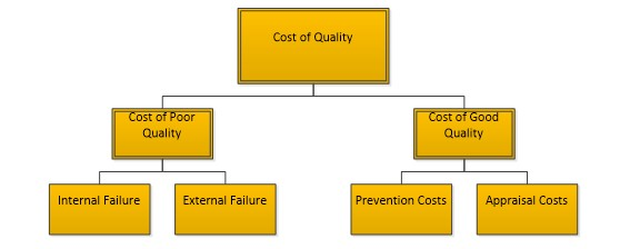 Cost Of Poor Quality Copq