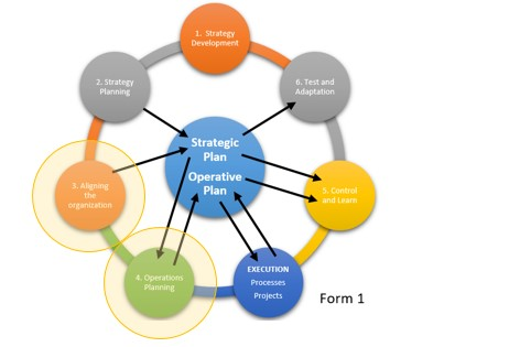 STRATEGY MANAGEMENT: Aligning the organization with the